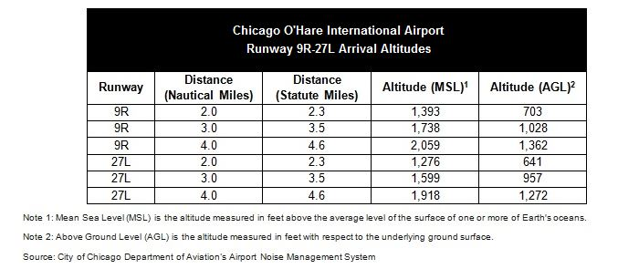 Airport Operations 101 Ohare Ord And Midway Mdw International